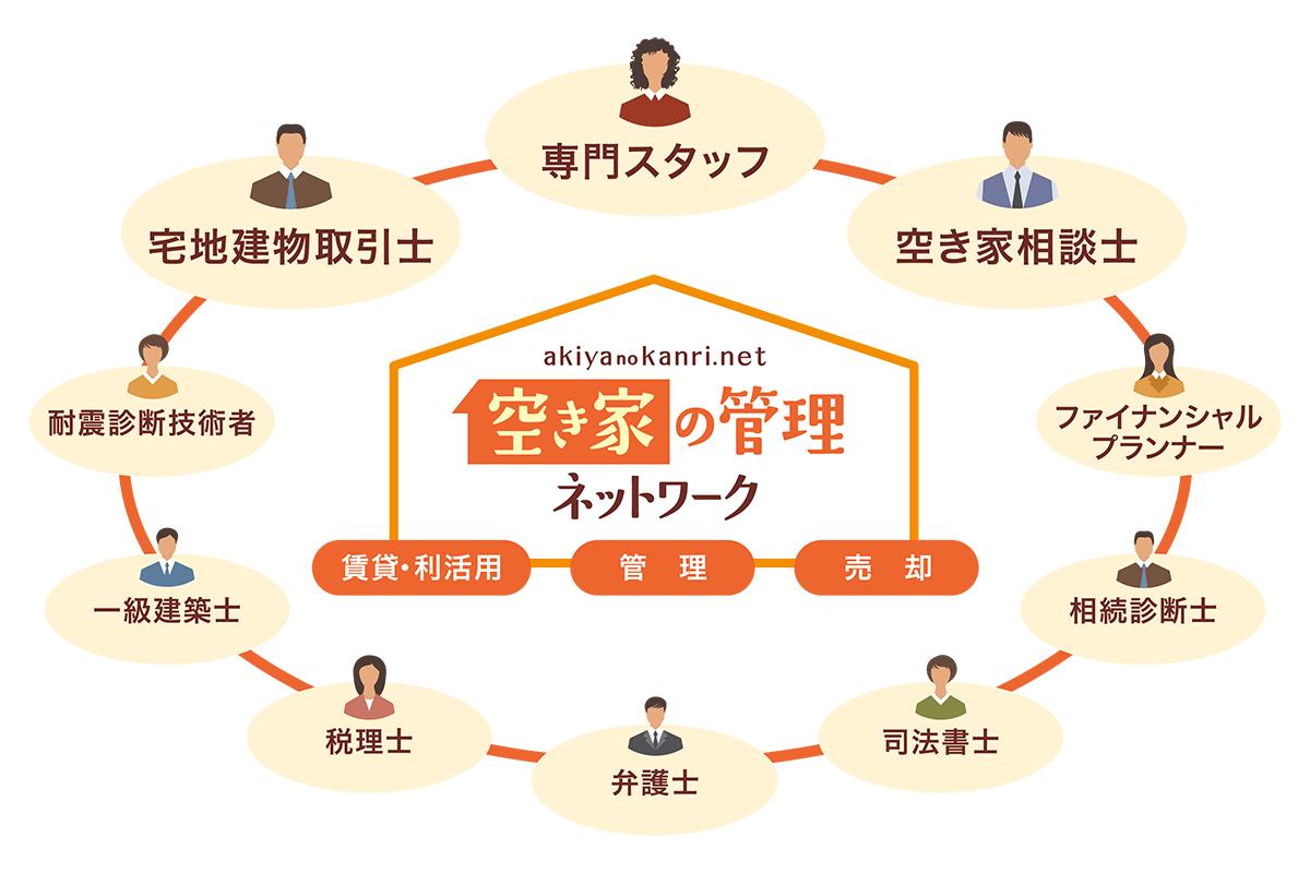 空き家の管理ネットワーク
